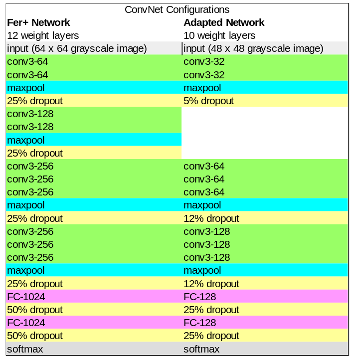 The FER+ network structure compared to the network which achieved best results in the genetic algorithm
